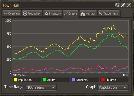 人口推移(101~200年目)