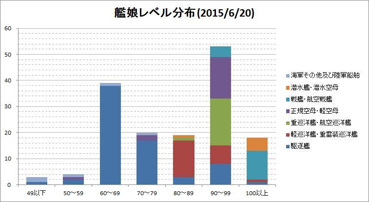 2015/6/20時点でのレベル状況